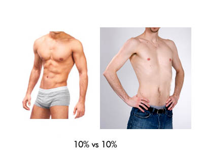 Picture of males at 10% body fat with muscle verses no muscle.