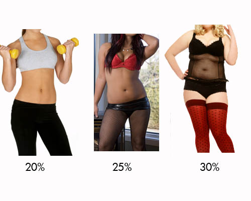 Pictures of females ranging from 20%, 25%, and 30% body fat.