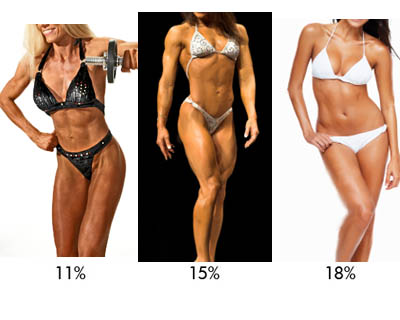 Pictures of Females ranging from 11%, 15%, and 18% body fat