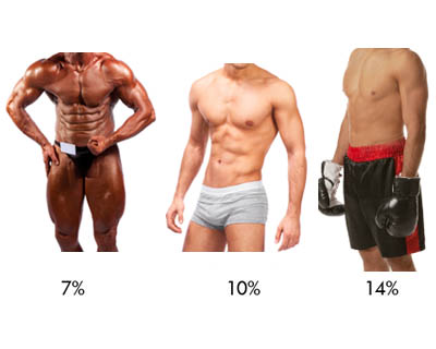 Picture of Males ranging from 7%, 10%, and 14% body fat